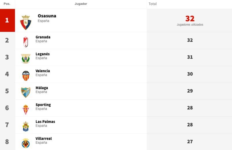 ¡Hasta 32 jugadores han vestido la elástica de Osasuna en esta Liga!
