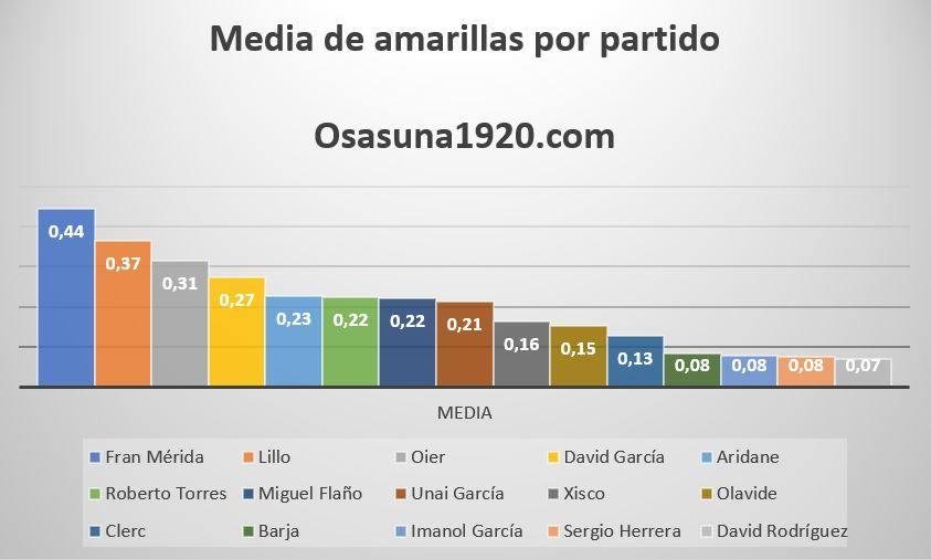 ¿Cuál es el jugador de Osasuna que más probabilidades tiene de recibir una tarjeta amarilla?