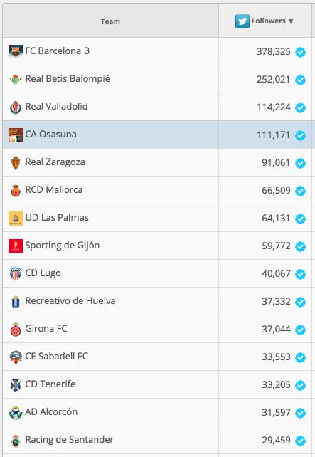 Los 15 equipos de Segunda División con más público en Twitter