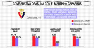 Comparativa Martín y Caparrós