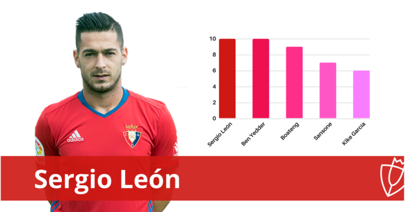 Debutantes en Primera con más goles en la presente temporada