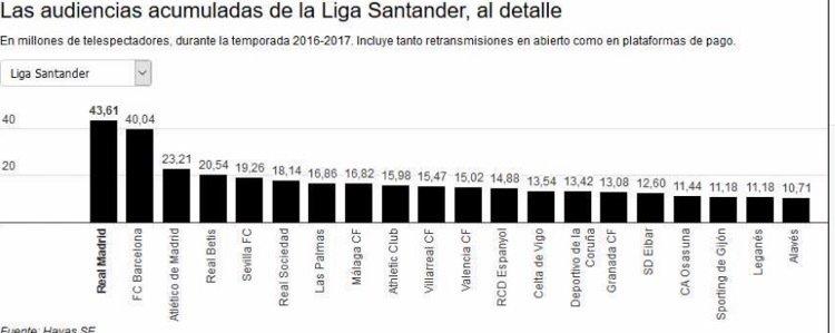 Equipos con más audiencia de Primera División
