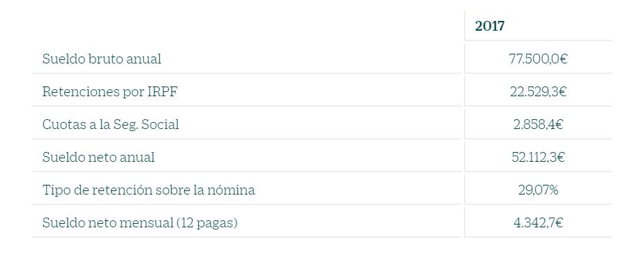 ¿Cuál es el sueldo mínimo de un jugador de Segunda División?