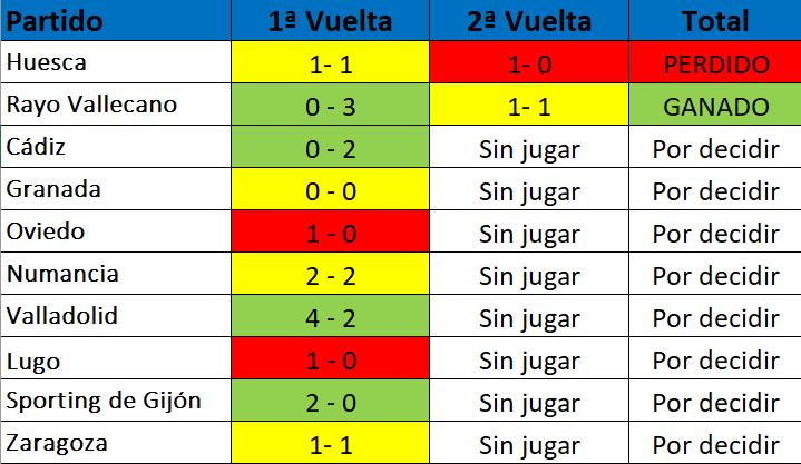 ¿Cómo tiene Osasuna el golaveraje con sus principales competidores?