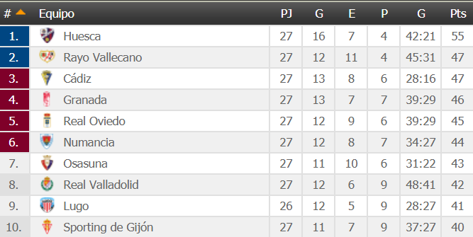 Osasuna sale de la zona de playoff pero recorta un punto a los puestos de ascenso directo