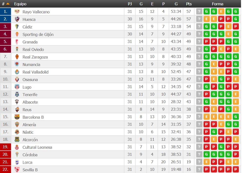Osasuna registra su peor clasificación en la segunda vuelta