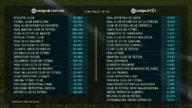 Comparación del puesto actual de cada equipo con su ranking en el tope salarial