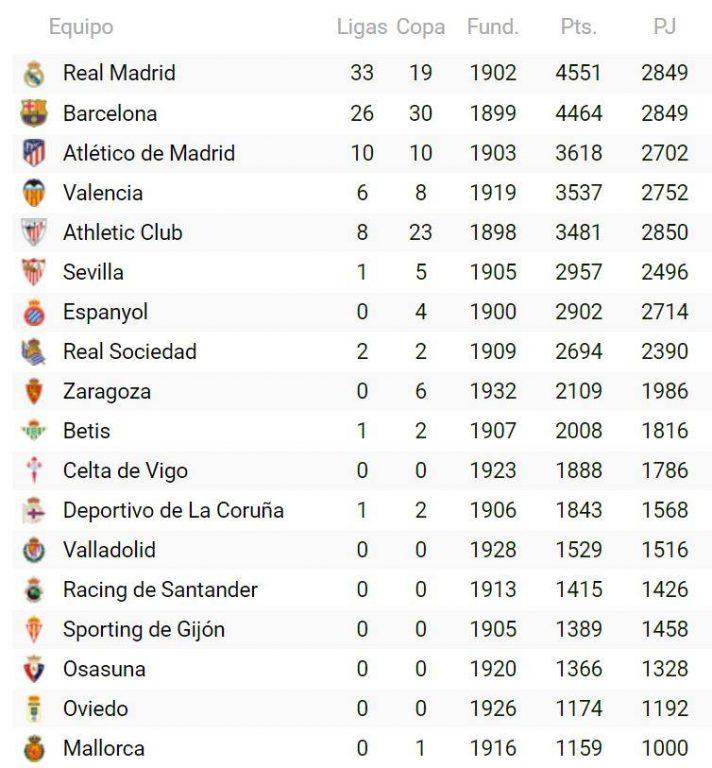 Osasuna está muy cerca de subir otro peldaño en la historia de Primera División
