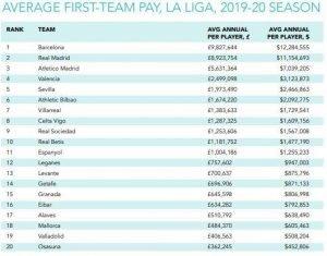 estudio anual sobre los sueldos en el mundo del deporte