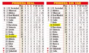 ¿Cuántos puntos más tendría Osasuna si no hubiese VAR?